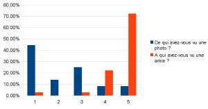 Statistics of sentences (1) and (2)